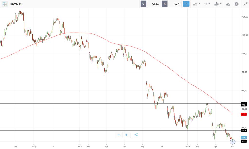 Bayer Aktienkurs Heute