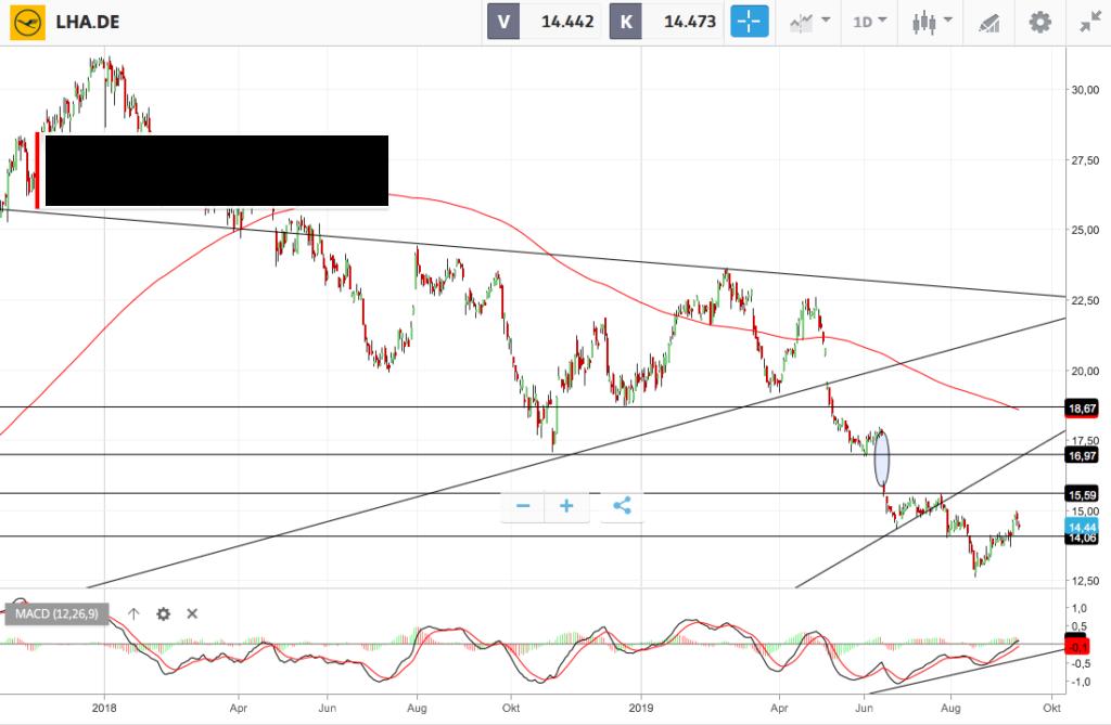 Ölpreissturz belastet Lufthansa-Aktie