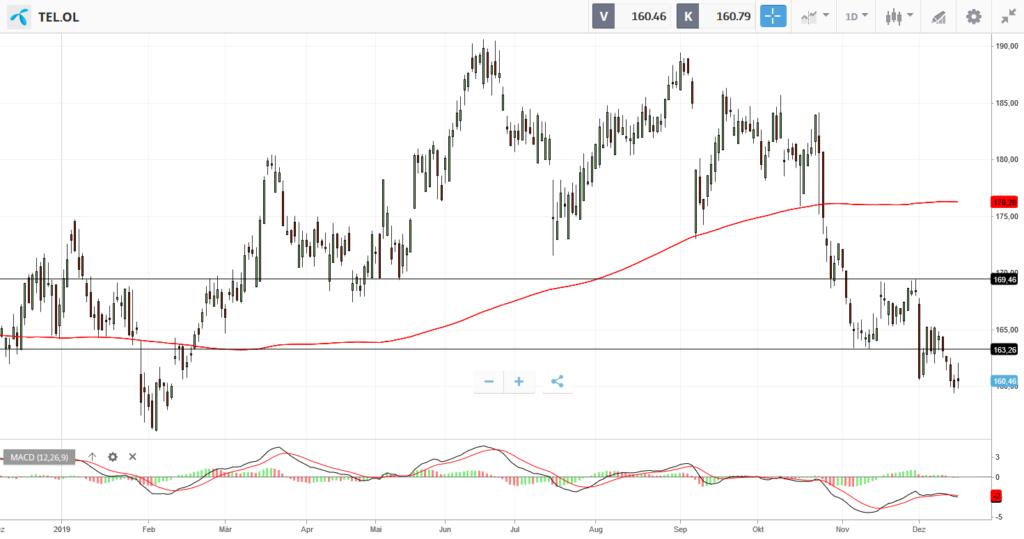 Huawei Aktie Kaufen