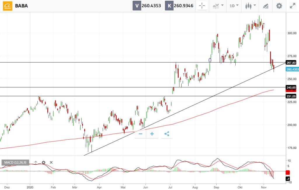 Alibaba Aktie Dollar